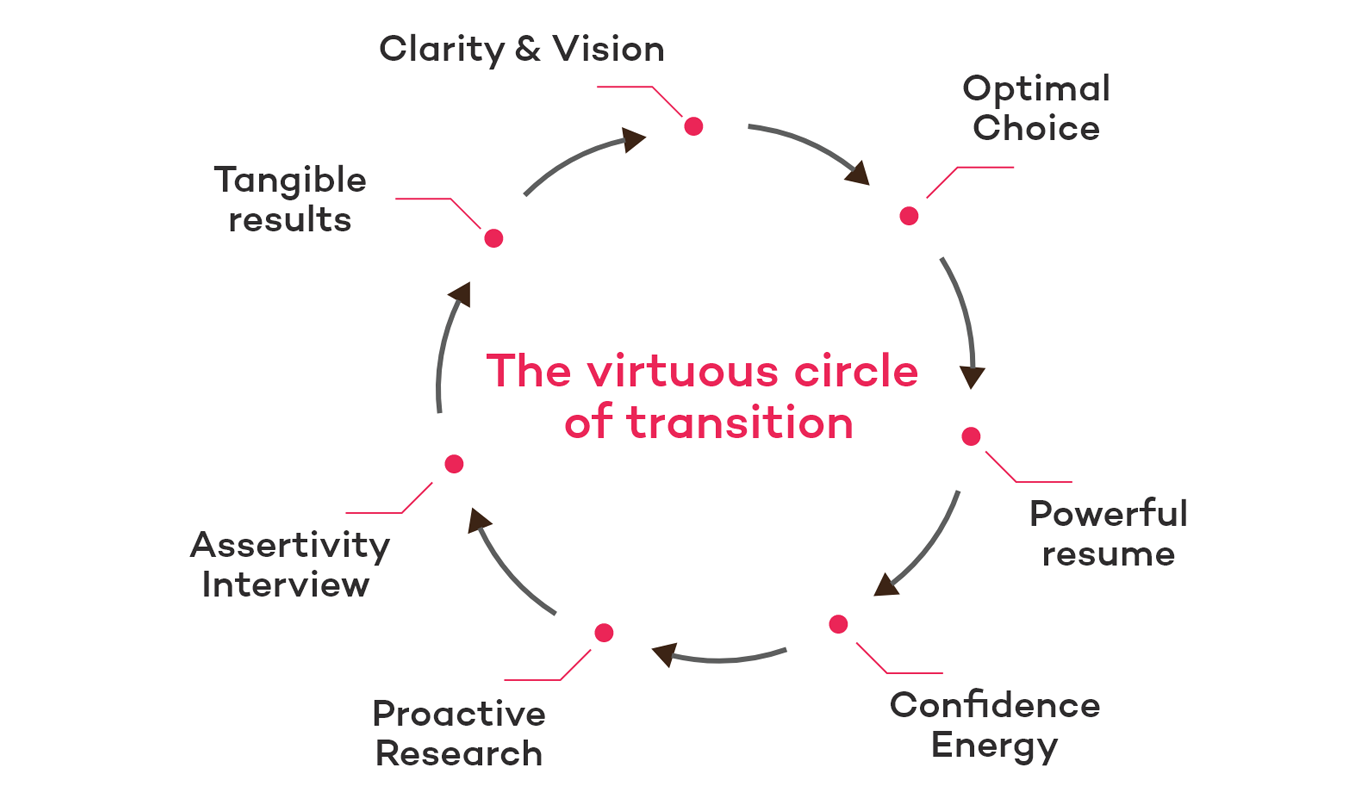 The virtuous circle of transition
